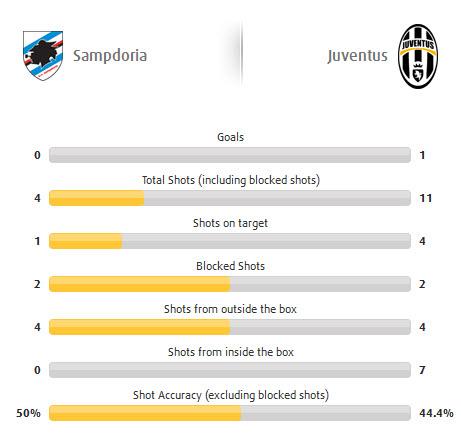 Сампдория - Ювентус статистика