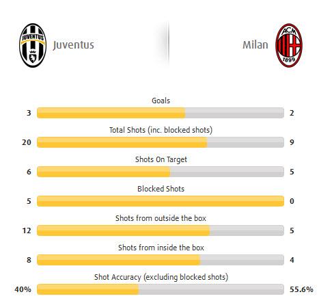 Ювентус - Милан 3:2 статистика
